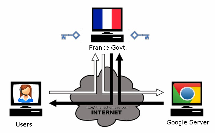 France Government used Rogue Google SSL Digital Certificates to Spy on users