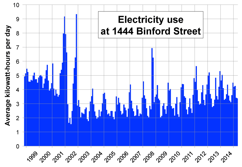 Plotted For Each Billing Month So Multiply By 30 4 To Get The Typical Monthly Use Or Divide 24 Average In Kilowatts