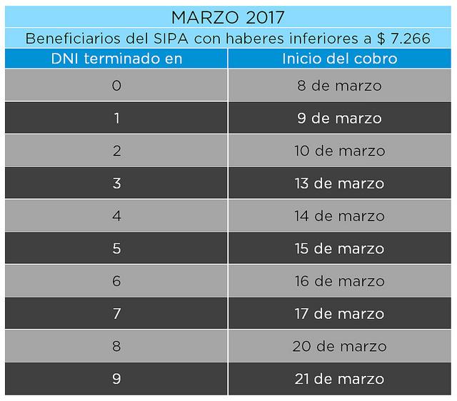 Jubilados y Pensionados Calendario de pago Marzo 2017