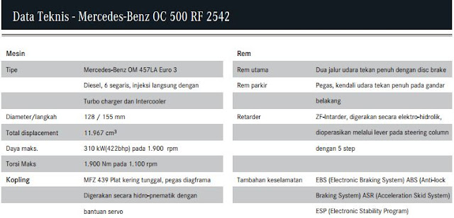 Mewahnya mercedes benz oc 500 rf 2542 dengan body jetbus for Mercedes benz oc