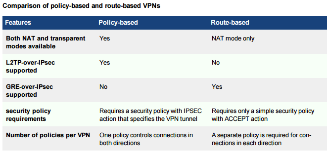 FortiOS 5 4 1 IPSec Phase 2 for AutoConf-enabled Phase1