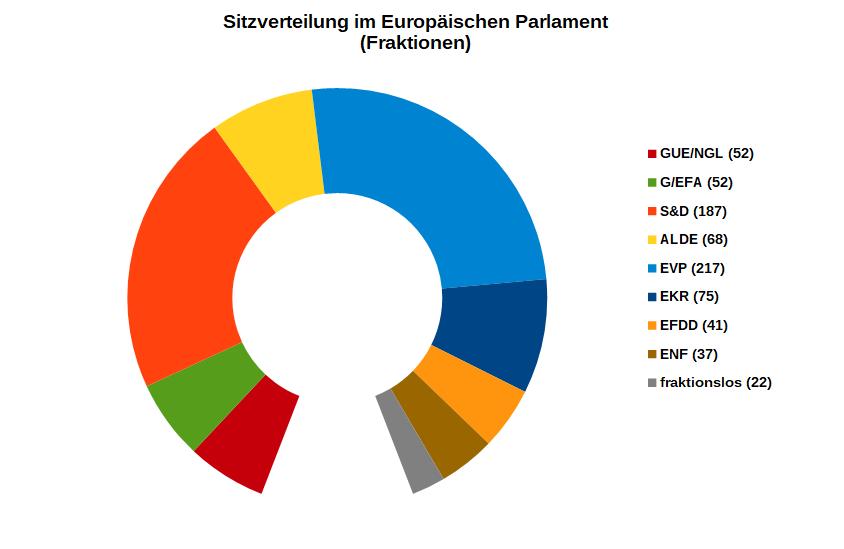 Wahlkompass Europawahl