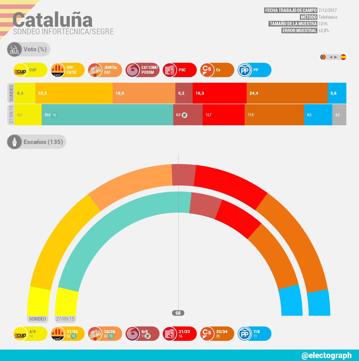 Encuestas para Cataluña CAT_171212_Infortecnica