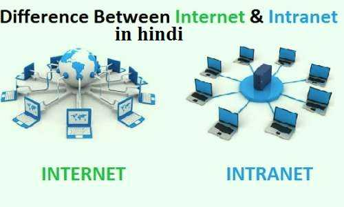 what is intranet in hindi,uses of intranet in hindi,intranet definition