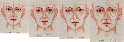 Envelhecimento cutâneo - Sanar Medicina