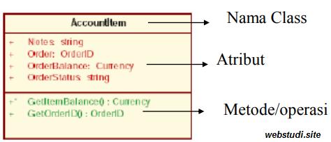 Gambar bagian class diagram