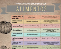 https://lenguajeyotrasluces.files.wordpress.com/2015/04/frases-hechas-alimentos.png