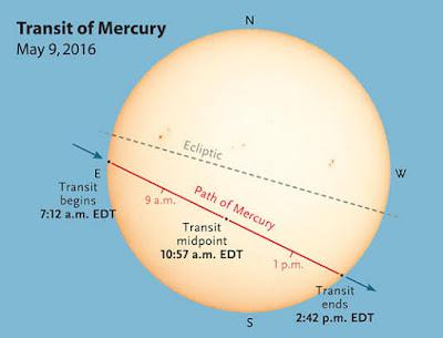 Sky and Telescope Magazine Diagram