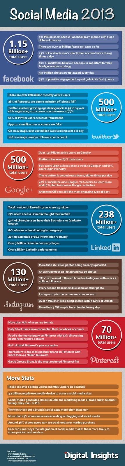 Buy Facebook Likes - Importance of Social Media