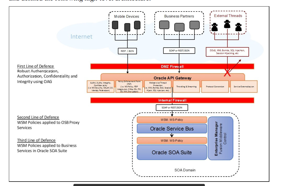 xml gateway diagram images