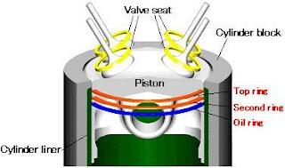 Fungsi dan Kontruksi Ring Piston (Pegas Torak)