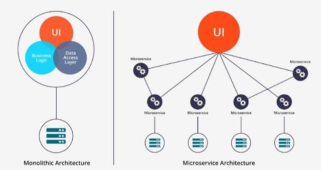 Apa Itu Microservice