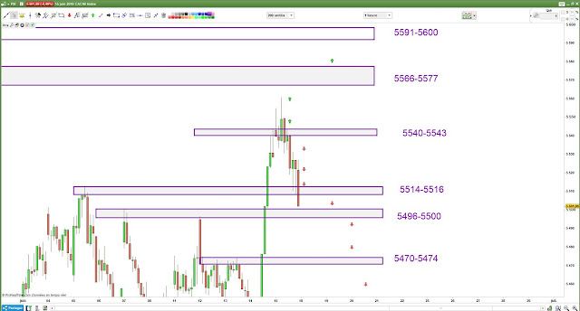 Plan de trade bilan 15/06/18 cac40