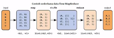 cara kerja mapreduce