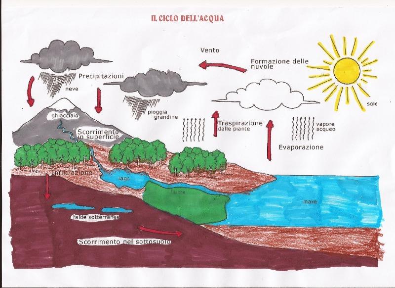 Favoloso Studiamando liberamente: Il ciclo dell'acqua PT02