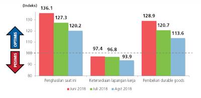 BI: Optimisme Konsumen Terjaga Pada Survei Agustus 2018