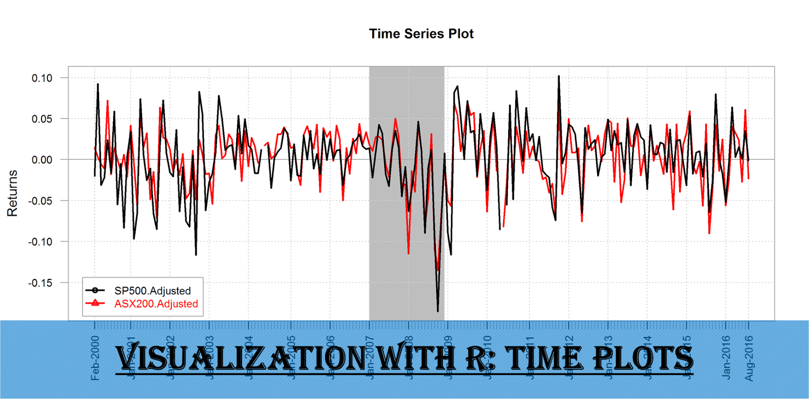 Visualization with R: Time plots #rstats