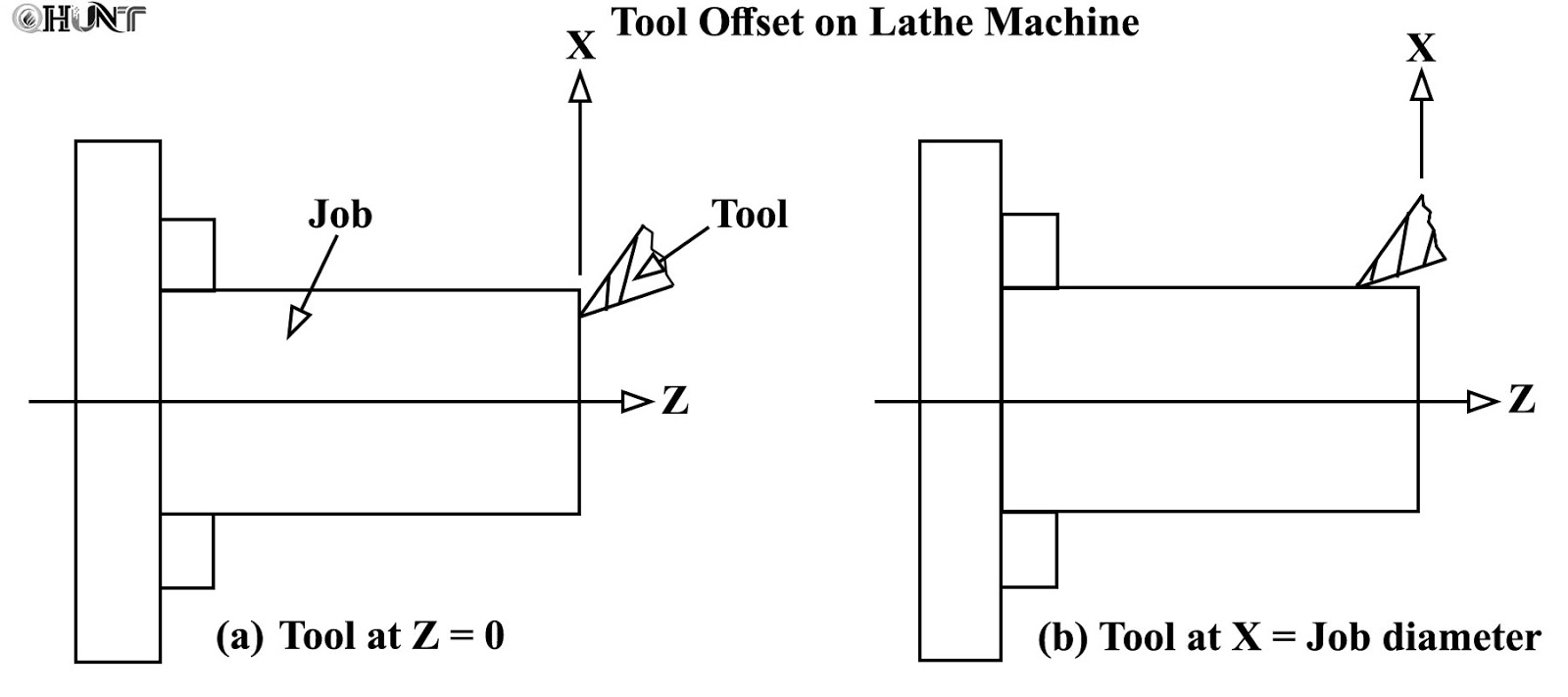 small resolution of taking tool offset on lathe machine and proving selected program