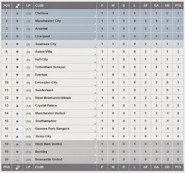 Standings Barclays Premier League
