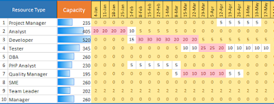 Excel Capacity Planner