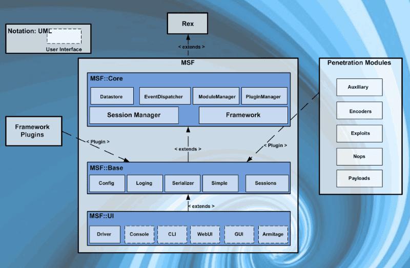 Metasploit Framwork architecture