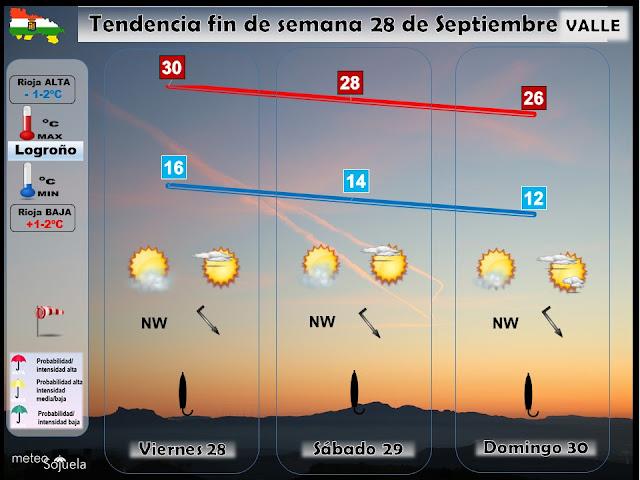 Tendencia del tiempo en La Rioja por Jose Calvo de Meteosojuela