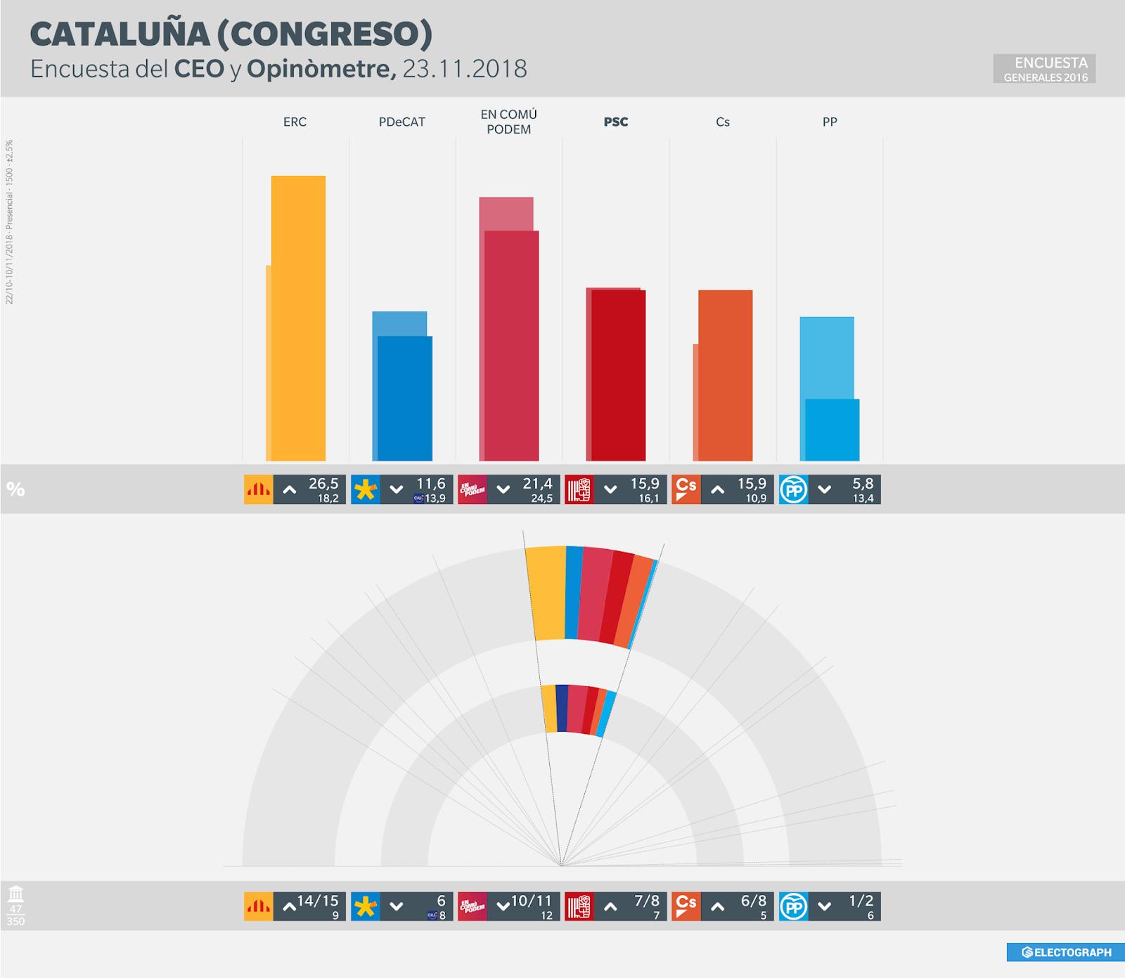 Gráfico de la encuesta para elecciones generales en Cataluña realizada por el CEO y Opinòmetre en noviembre de 2018