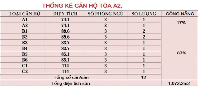 Thống kê chi tiết lượng căn hộ tòa A2 An Bình City