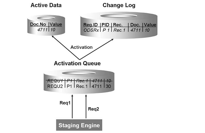 Sap Dso Images - Reverse Search