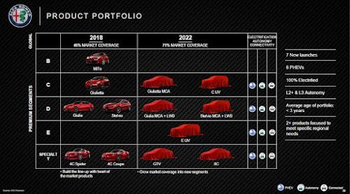2018-2022 Alfa Romeo Lineup