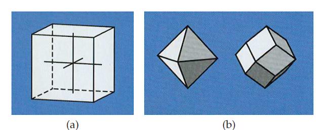 Kristalografi Mineralogi: Sistem Kristal, Bidang Simetri, Sumbu Simetri, Pusat Simetri, Polimorf, dan Isomorf.