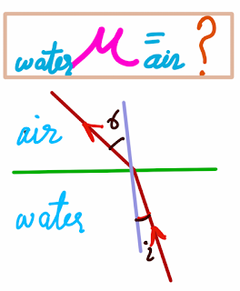 Sum of Refractive Index Physics Class 10 question image 2