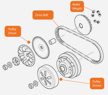Image result for Drive Pulley vario site:blogspot.com