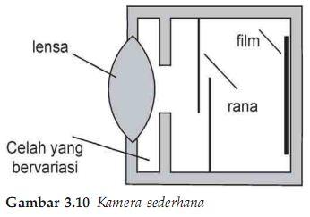 Kamera sederhana