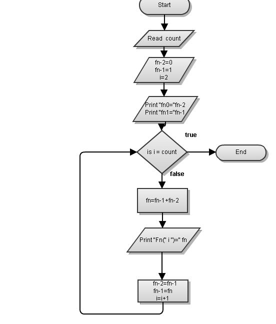 Efficient Pythonic generator of the Fibonacci sequence