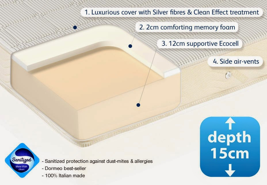 Dormeo Memory Mattress review - composition of mattress