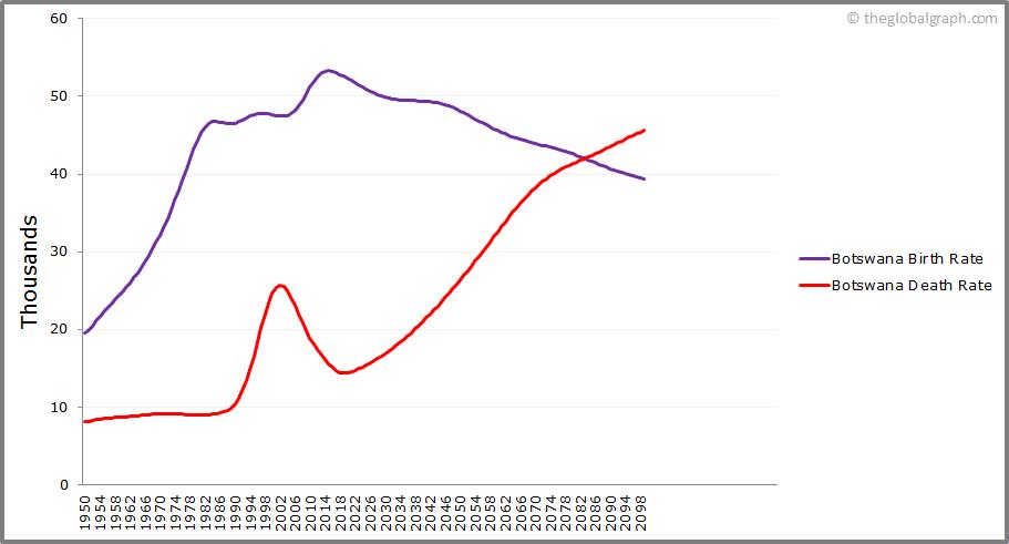 Botswana  Birth and Death Rate