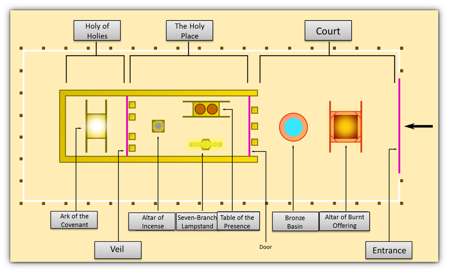 diagram of the tabernacle moses 1998 nissan patrol stereo wiring contemplatives in world lecture one sinai covenant