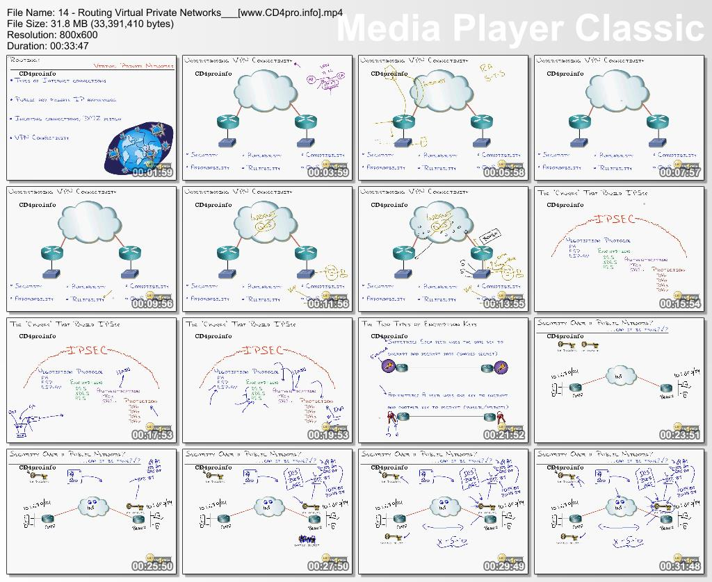 Lab CBT Nuggets - Cisco CCNA Labs - Cisco for the Real World , 14h