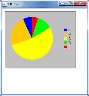 cara membuat pie chart unpam