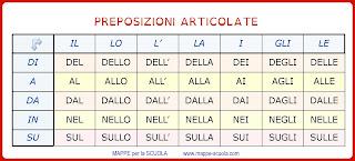 http://www.mappe-scuola.com/2016/07/preposizioni-articolate.html