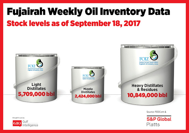 Chart Attribute: Fujairah Weekly Oil Inventory Data (as of Sep 18, 2017) / Source: The Gulf Intelligence