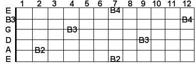 B guitar notes in scientific pitch notation