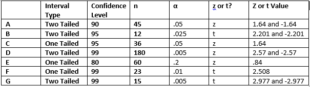 We were given the interval type confidence level and sample size  this information is needed to determine rest of chart also assignment hypothesis testing rh braunlinggeog spot