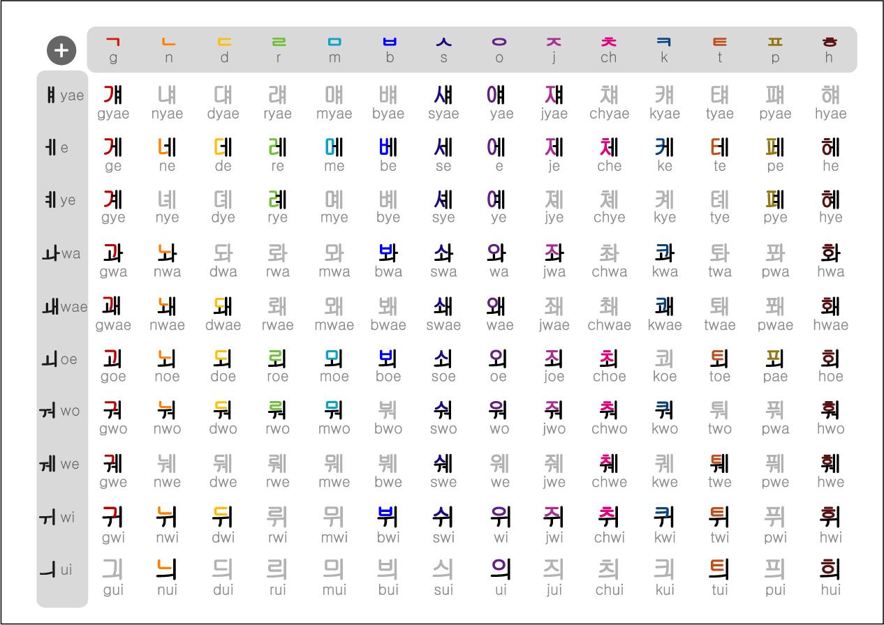 Un Gloton De Las Lenguas Coreano Alfabeto Han Gul