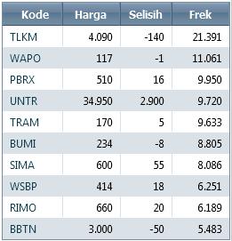 saham-paling-untung