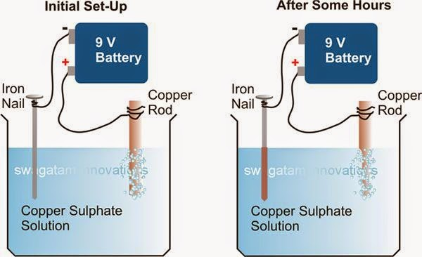 CBSE PHYSICS: 8th Solved Chemical effects of electric