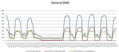 Registro de datos de contadores de energía