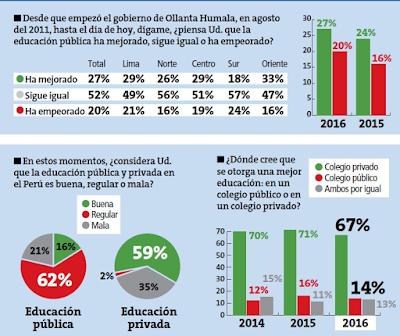 La educación en el Perú no ha mejorado en los últimos años según Pulso Perú-Datum