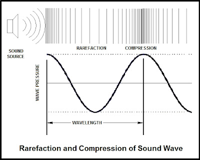Physics for SPM: Sound